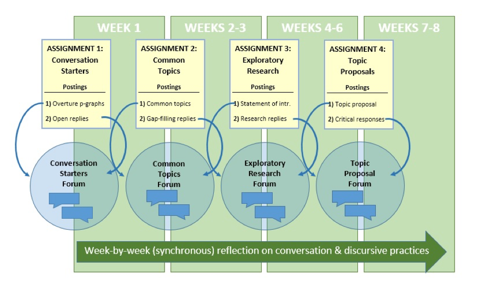 A chart shows the eight-week progression of four assignments supported by synchronous reflection on conversation and discursive practices across. During week one, assignment one is conversation starters posted as overture paragraphs with open replies in a conversation starter forum. Between week one and weeks two–three, assignment two is common topics posted as common topics with gap filling replies in a common topics forum. Between weeks two–three and weeks four–six, assignment three is exploratory research posted as statements of interest with research replies in an exploratory research forum. Between weeks four–six and weeks seven–eight, assignment four is topic proposals posted as a topic proposal with critical responses in a topic proposal forum.