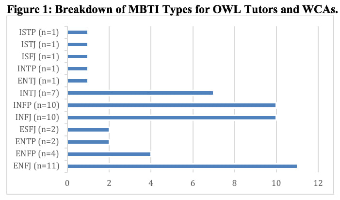 A bar graph shows the breakdown of MBTI types for OWL tutors and WCAs. The values are displayed as follows: ISTP (n=1), ISTJ (n=1), ISFJ (n=1), INTP (n=1), ENTJ (n=1), INTJ (n=7), INFP (n=10), INFJ (n=10), ESFJ (n=2), ENTP (n=2), ENFP (n=4), ENFJ (n=11).