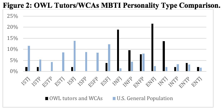 A bar graph compares the distributed percentages for OWL tutors' and WCAs' MCTI personality types to the U.S. general population trends in MCTI personality types. The values are as follows: ISTJ (OWL tutors and WCAs between 2%–3%; U.S. general population between 11%–12%), ISTP (OWL tutors and WCAs between 2%–3%; U.S. general population between 5%–6%), ESTP (OWL tutors and WCAs 0%; U.S. general population between 4%–5%), ESTJ (OWL tutors and WCAs 0%; U.S. general population between 8%–10%), ISFJ (OWL tutors and WCAs between 2%–3%; U.S. general population between 13%–14%), ISFP (OWL tutors and WCAs 0%; U.S. general population between 8%–10%), ESFP (OWL tutors and WCAs 0%; U.S. general population between 8%–10%), ESFJ (OWL tutors and WCAs between 4%–5%; U.S. general population between 11%–13%), INFJ (OWL tutors and WCAs between 18%–19%; U.S. general population between 2%–3%), INFP (OWL tutors and WCAs between 9%–10%; U.S. general population between 4%–15%), ENFP (OWL tutors and WCAs between 7%–8%; U.S. general population between 8%–9%), ENFJ (OWL tutors and WCAs between 21%–23%; U.S. general population between 2%–4%), INTJ (OWL tutors and WCAs between 13%–14%; U.S. general population between 2%–3%), and ENTJ (OWL tutors and WCAs between 2%–3%; U.S. general population between 1%–2%)  ***I had to interpret approximate percentages--can someone just review to see if they had a similar reading of the bar percentages