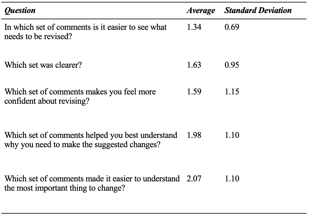 Table 10: Students' Average Perception of Formats and Revision  (4-point Likert scale: 4- definitely end comment, 1- definitely in-text)