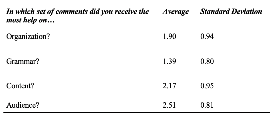 Table 11: Students' Average Perception of comment Formats and Writing Topics  (4-point Likert scale: 4- definitely end comment, 1- definitely in-text)