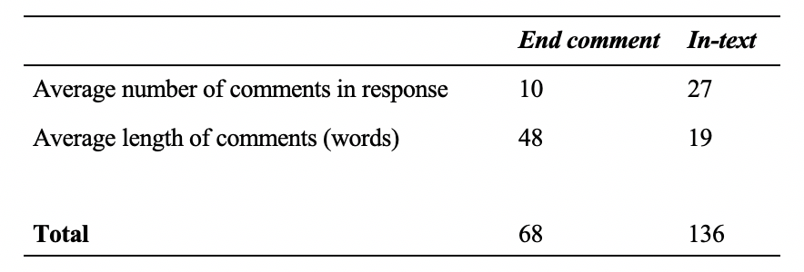 Table 4: Characteristics of VWC End Comment and In-text Comments