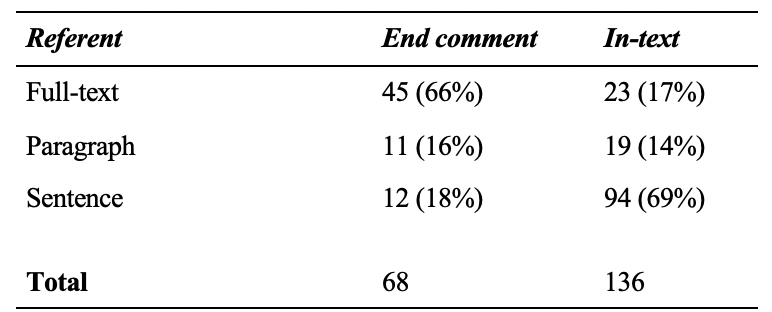 Table 5: Type of Comment Breakdown