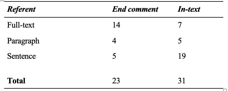 Table 6: Overall Explanatory Comments by Referent