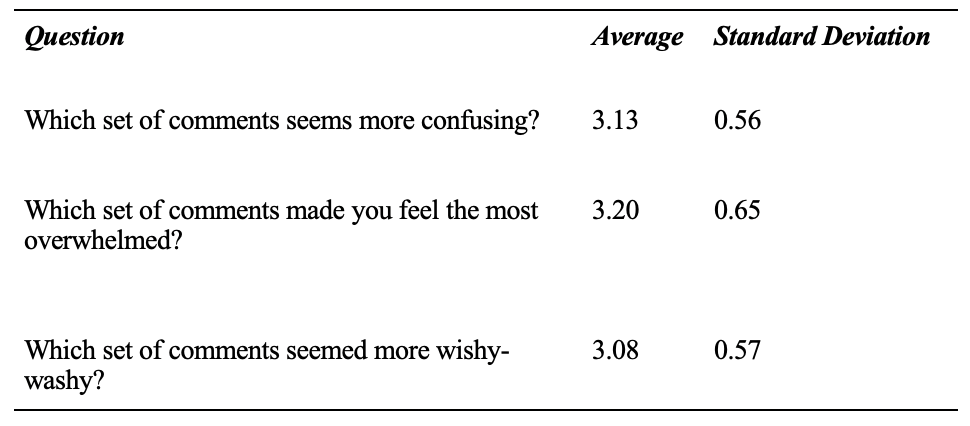 Table 9: Students' Average Perception of Format Preference and Confusion  (4-point Likert scale: 4- definitely end comment, 1- definitely in-text)