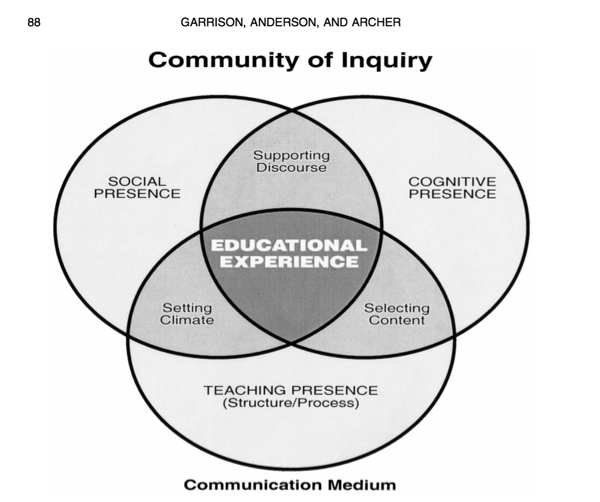 A three-part Venn diagram shows the elements contributing to a community of inquiry including social presence, cognitive presence, and teaching presence as outer rings. These rings intersect to show that, in combination, social presence and cognitive presence support discourse; social presence and teaching presence set climate; and teaching presence and cognitive presence select content. At the center of this Venn diagram, in intersection with all of these aspects, is educational experience. Outside of the Venn diagram at the bottom is communication medium.
