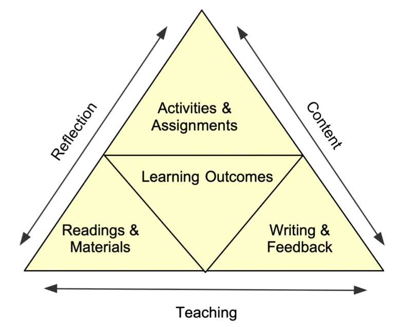 Figure 1. A Framework for Purposeful Pedagogy in Online Writing Instruction