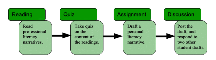 Figure 2: A Traditional Genre-Based Literacy Narrative Assignment Sequence
