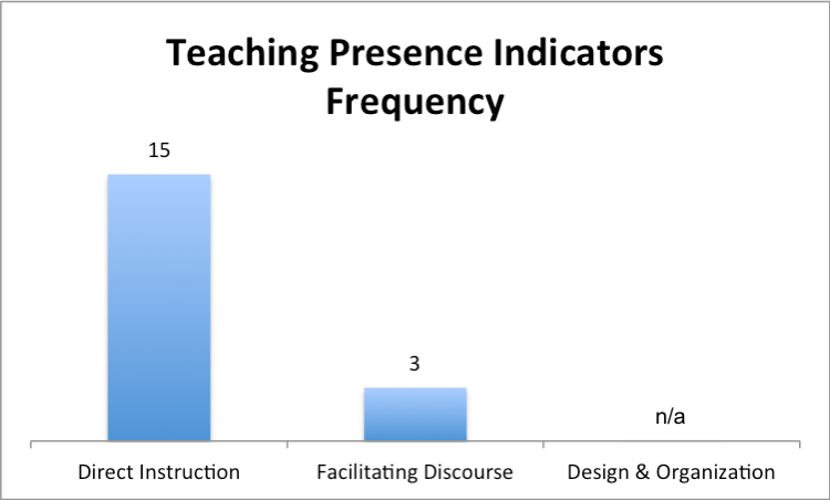 "A bar graph displays the frequency of teaching presence indicators. The highest bar is direct instruction which shows a value of 15 followed by facilitating discourse which shows a value of 3. The design and organization category shows a value of ""not available."""